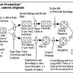 Pseudo 24P Postproduction